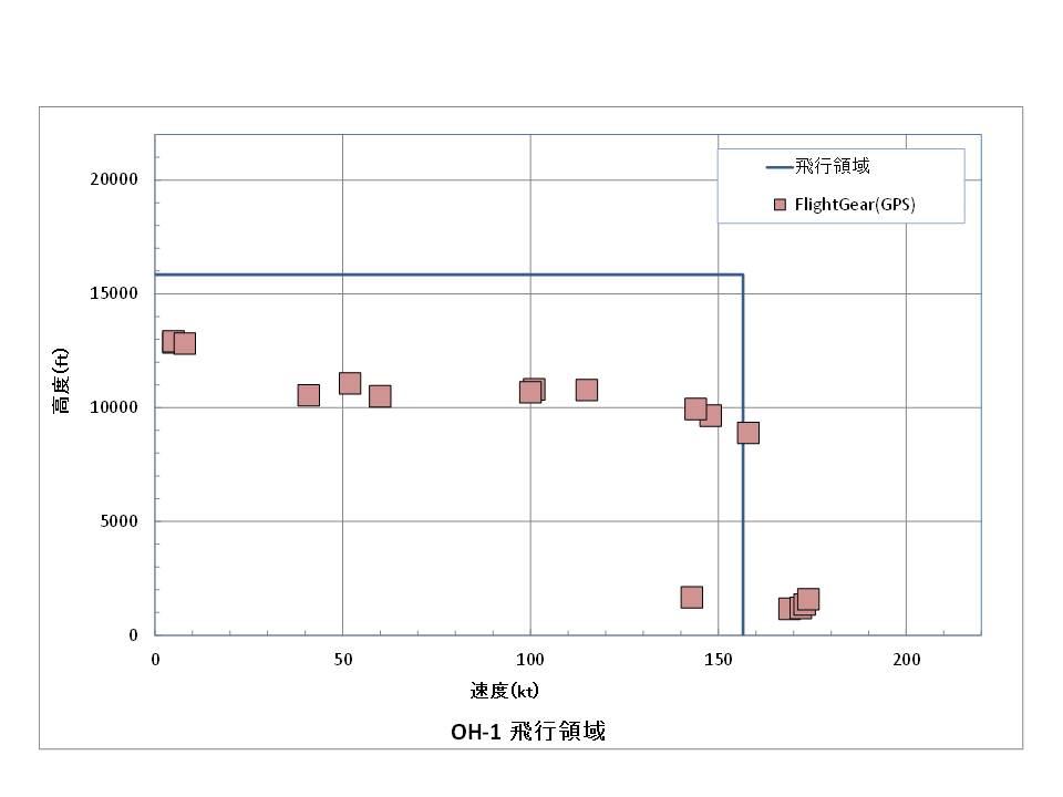 OH-1 H-V線図